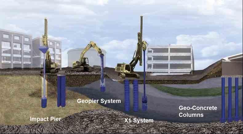 Imagen del evento GEOFORO | Tecnologías innovadoras en cimentación intermedia: GEOPIER® SYSTEM